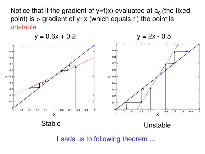 Notice that if the gradient of y=f(x) evaluated at a