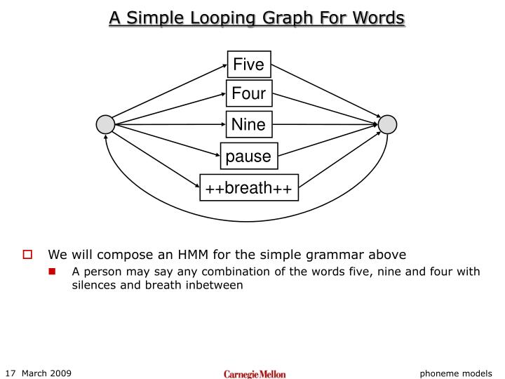 A Simple Looping Graph For Words