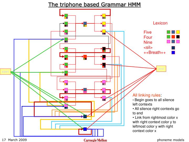 The triphone based Grammar HMM