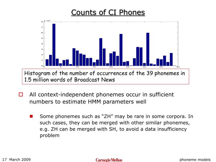 Counts of CI Phones