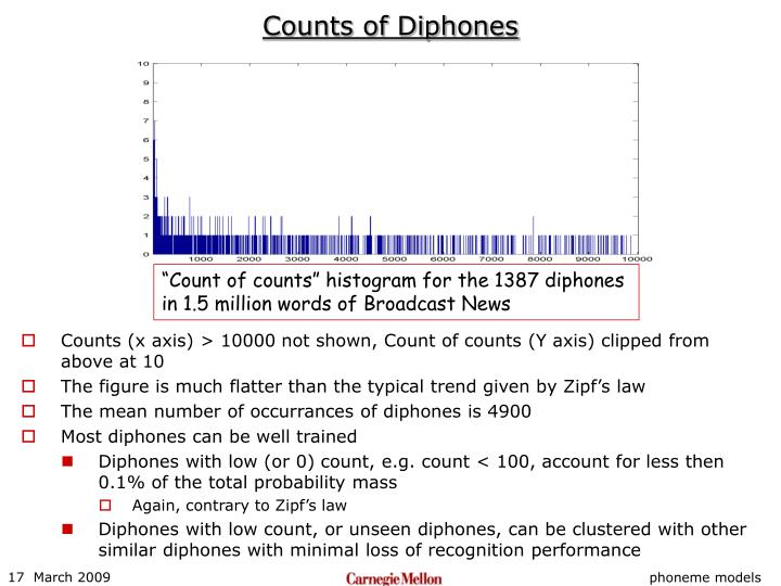 Counts of Diphones
