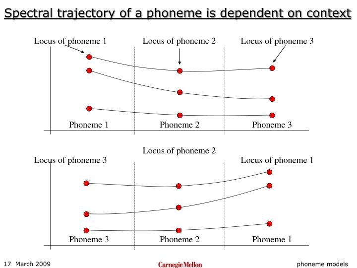 Spectral trajectory of a phoneme is dependent on context