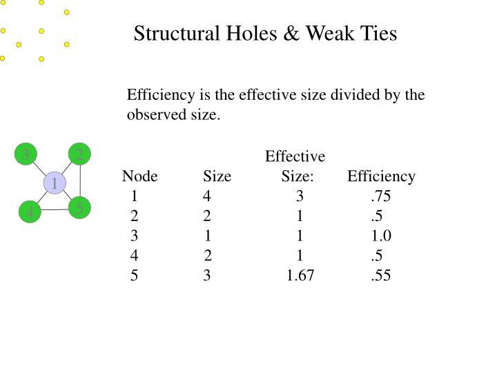 Structural Holes & Weak Ties