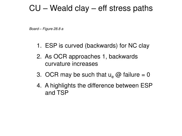 CU – Weald clay – eff stress paths