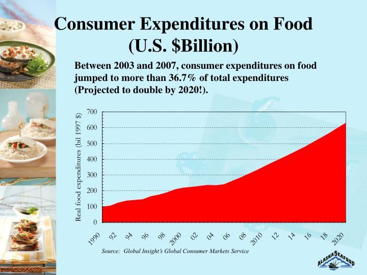 Consumer Expenditures on Food