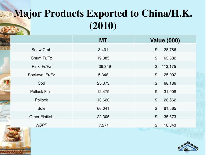 Major Products Exported to China/H.K. (2010)