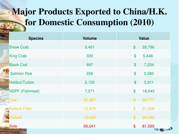 Major Products Exported to China/H.K. for Domestic Consumption (2010)