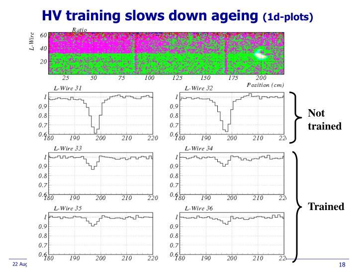 HV training slows down ageing