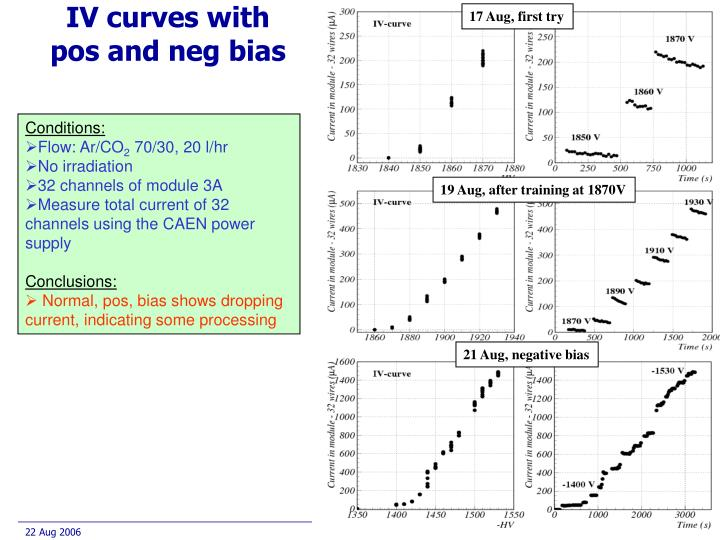 IV curves with