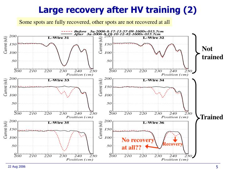 Large recovery after HV training (2)