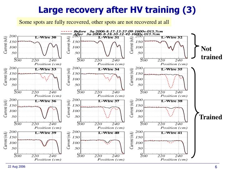 Large recovery after HV training (3)