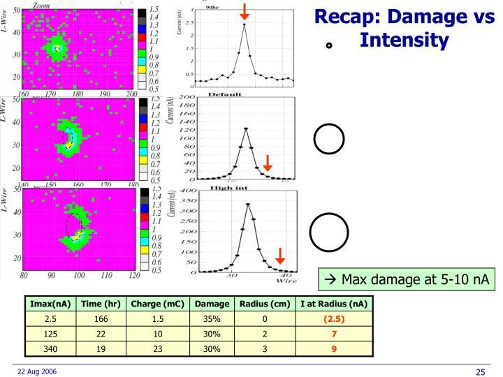 Recap: Damage vs