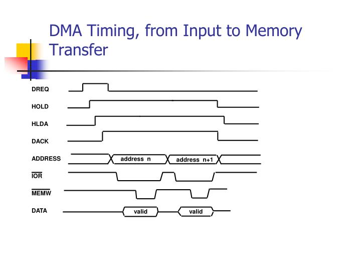 DMA Timing, from Input to Memory Transfer