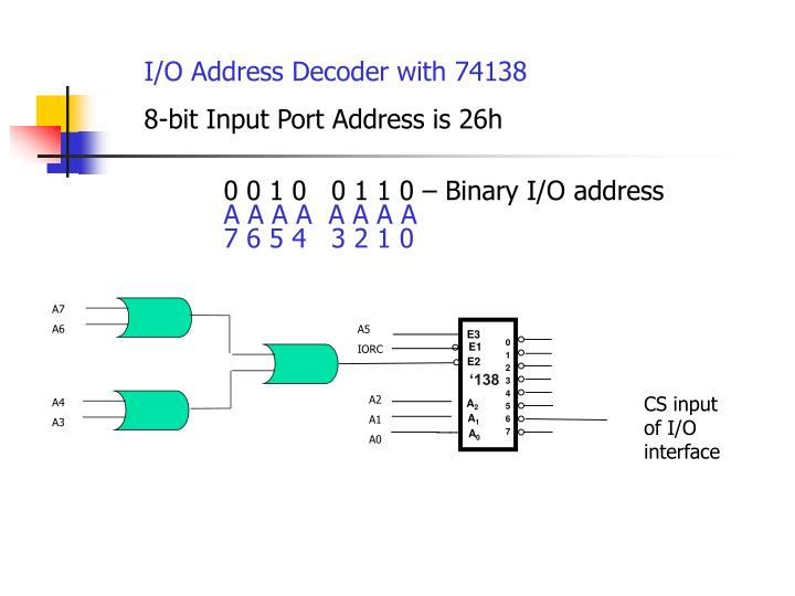 I/O Address Decoder with 74138