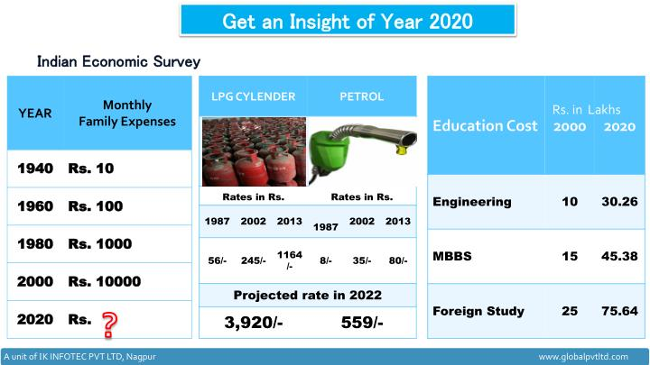 Get an Insight of Year 2020