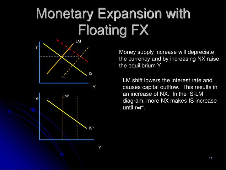 Monetary Expansion with Floating FX