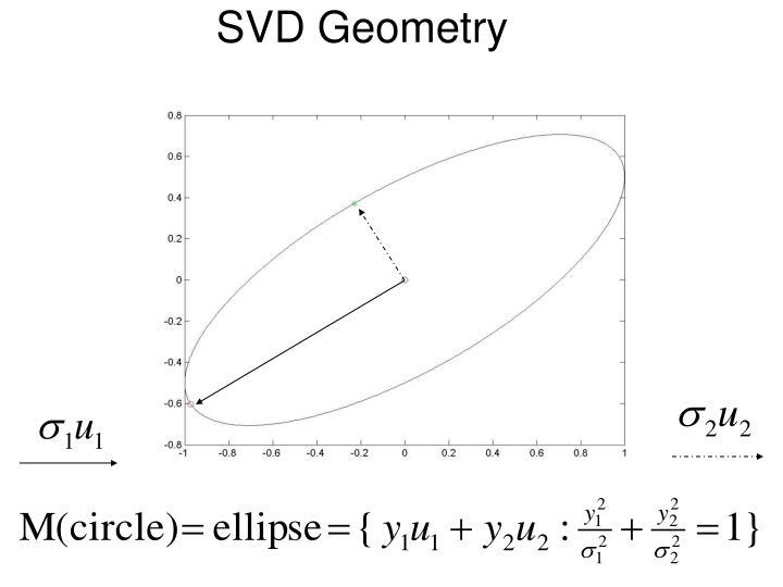 SVD Geometry