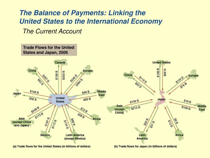 the balance of payments linking the united states to the international economy
