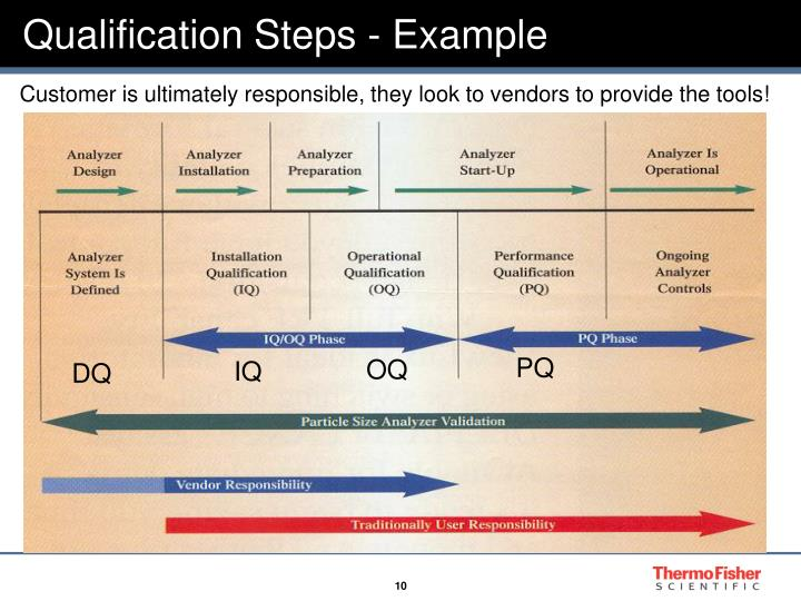 Ppt Validation And Qualification Overview Powerpoint