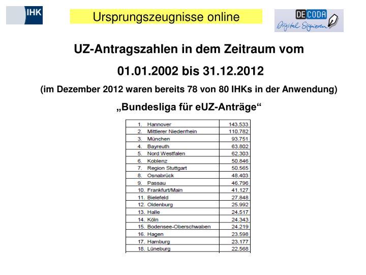 UZ-Antragszahlen in dem Zeitraum vom