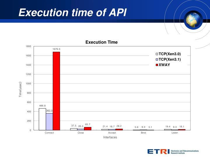 Execution time of API