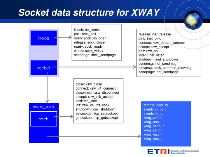 Socket data structure for XWAY
