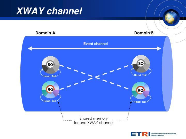 XWAY channel