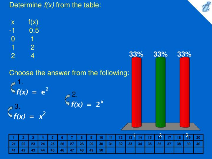 Determine f x from the table x f x 1 0 5 0 1 1 2 2 4 choose the answer from the following
