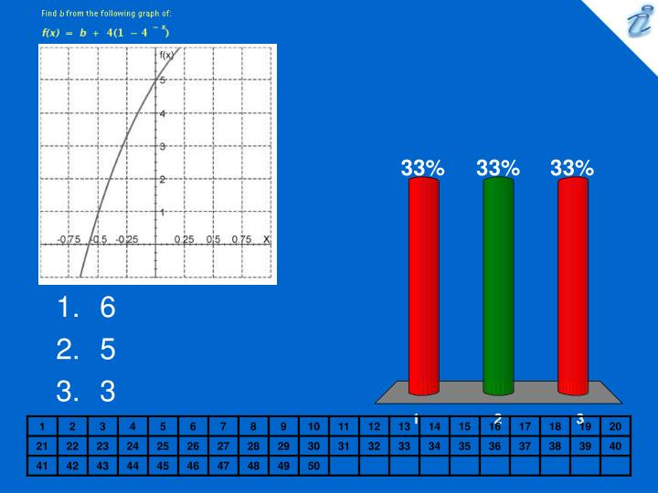 Find b from the following graph of: {image} {applet}