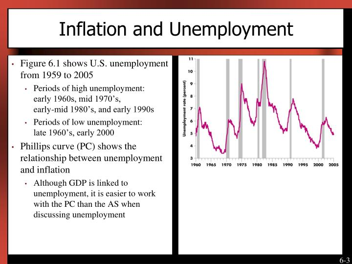 inflation unemployment effects essay Gdp, economic growth, unemployment and inflation published by admin2 at may 8, 2018 categories  main tags  economic growth gdp unemployment and inflation  1 what is the gross domestic product of a  define and calculate the unemployment rate (show working) what is the labour force participation rate (2  how would this affect aggregate demand using the ad/as framework, and.
