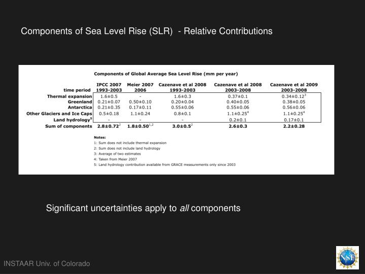 Components of Sea Level Rise (SLR)  - Relative Contributions
