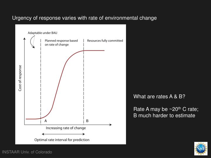 Urgency of response varies with rate of environmental change