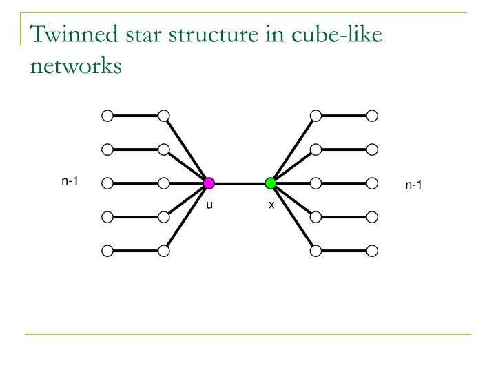 Twinned star structure in cube-like networks
