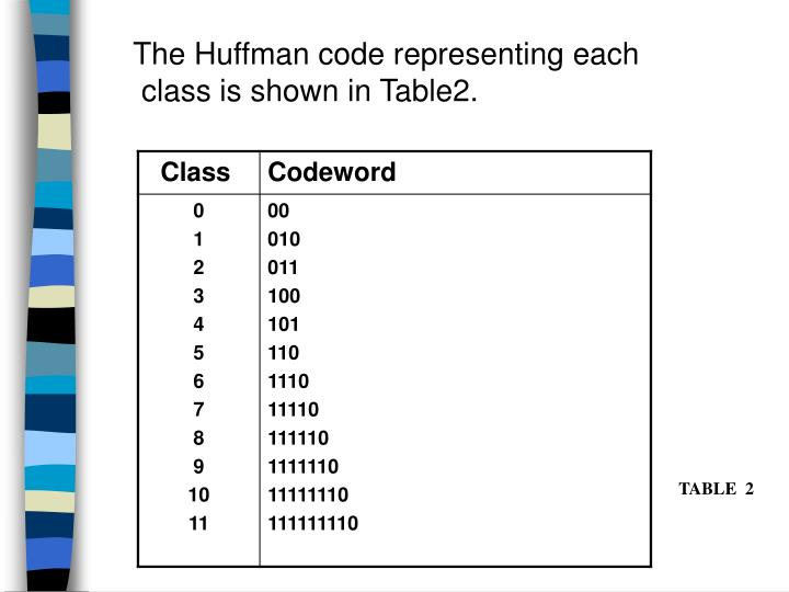 The Huffman code representing each