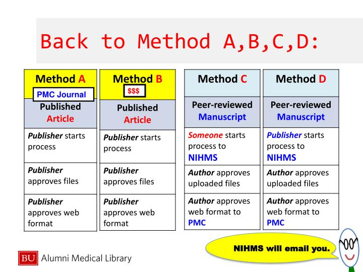 Back to Method A,B,C,D: