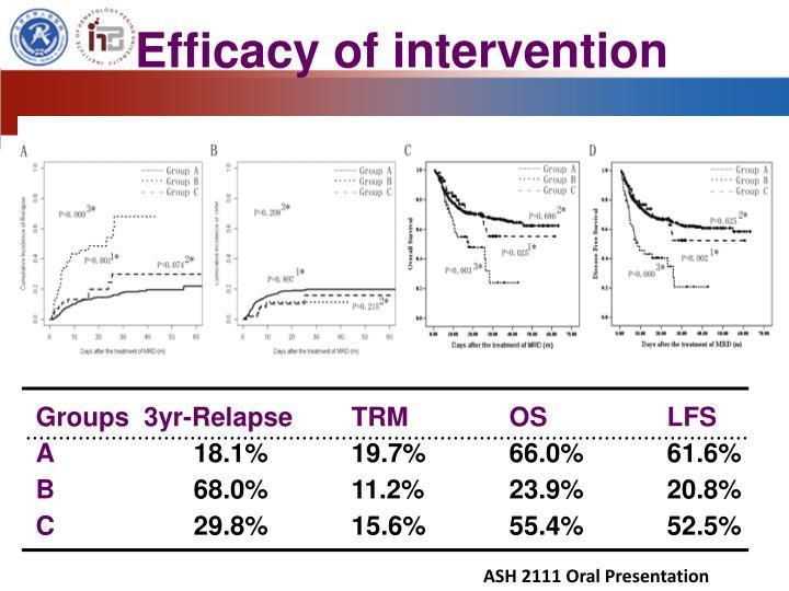 Efficacy of intervention