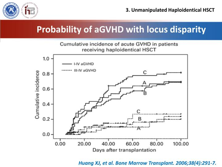 Probability of aGVHD with locus disparity