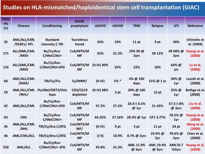 Studies on HLA-mismatched/