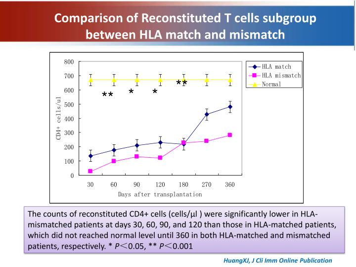 Comparison of Reconstituted T cells subgroup  between HLA match and mismatch