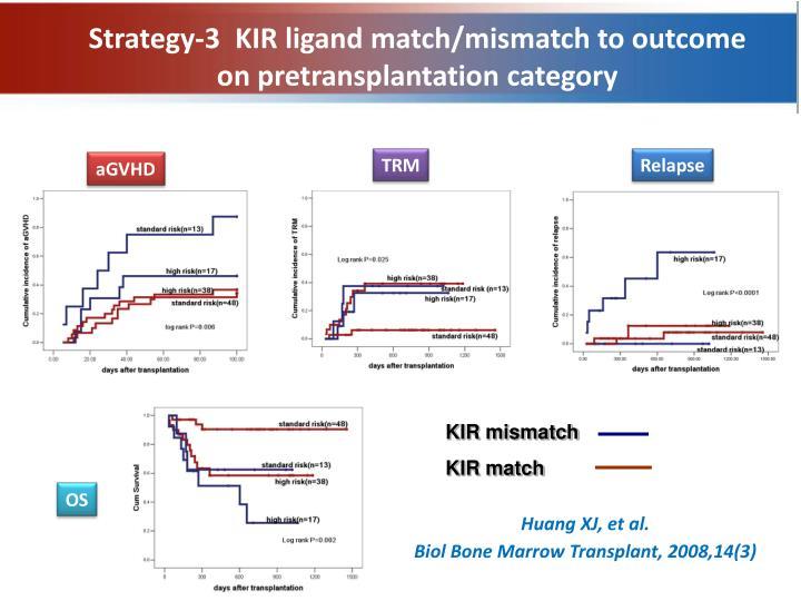 Strategy-3  KIR ligand match/mismatch to outcome on pretransplantation category