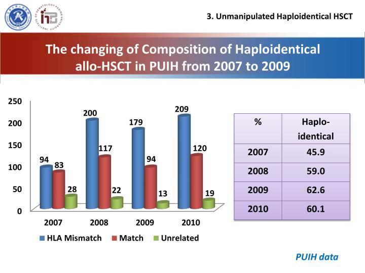 3. Unmanipulated Haploidentical