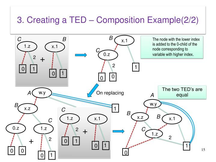 3. Creating a TED – Composition