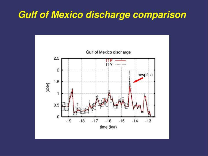 Gulf of Mexico discharge comparison