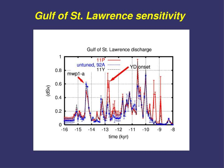 Gulf of St. Lawrence sensitivity