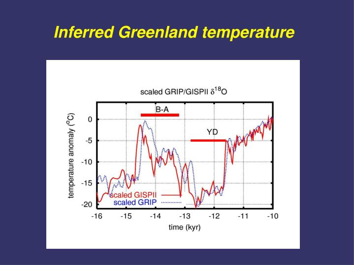 Inferred greenland temperature