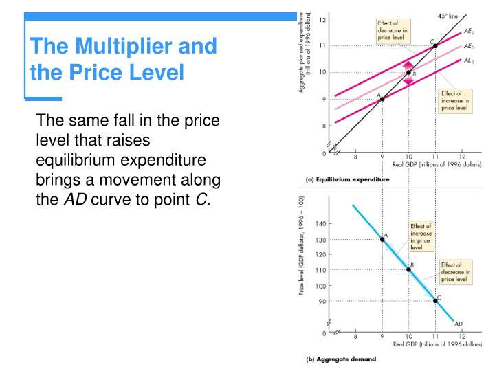The Multiplier and