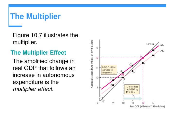 The Multiplier