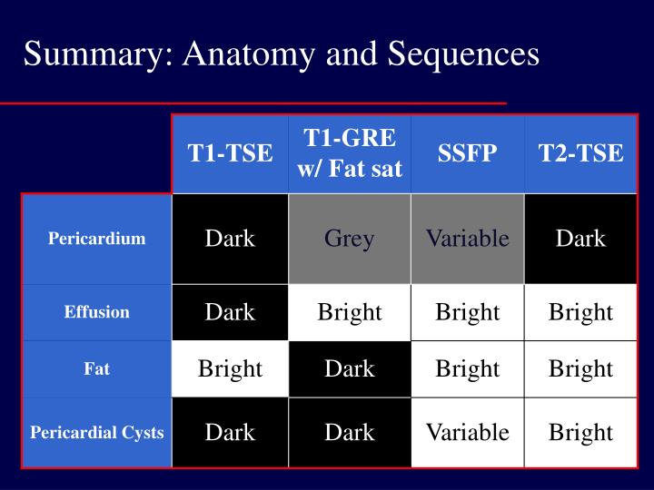 Summary: Anatomy and Sequences