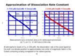 approximation of dissociation rate constant