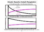 kinetic results cobalt myoglobin